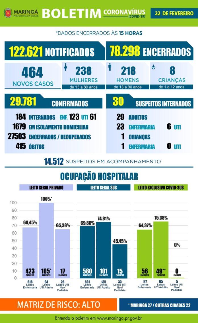 A Secretaria de Saúde de Maringá registrou 464 casos de coronavírus e 7 óbitos no boletim desta segunda, 22